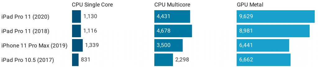Apple iPad Pro 2020 benchmarks